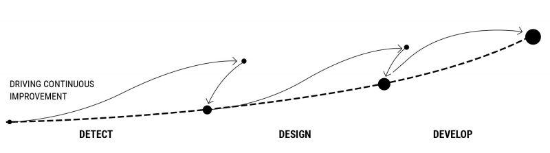 cdi-continuous-improvement